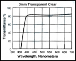 pc-350-wavelengths-anti-static-plastic.png